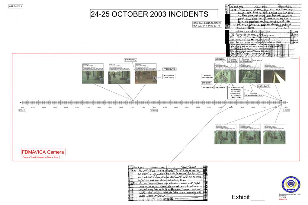Brent Pack, vizualizacija podatkov, Digitalno forenzična rekonstrukcija časovnice Abu Grajb fotografij, 2004. Z dovoljenjem Brent Packa.