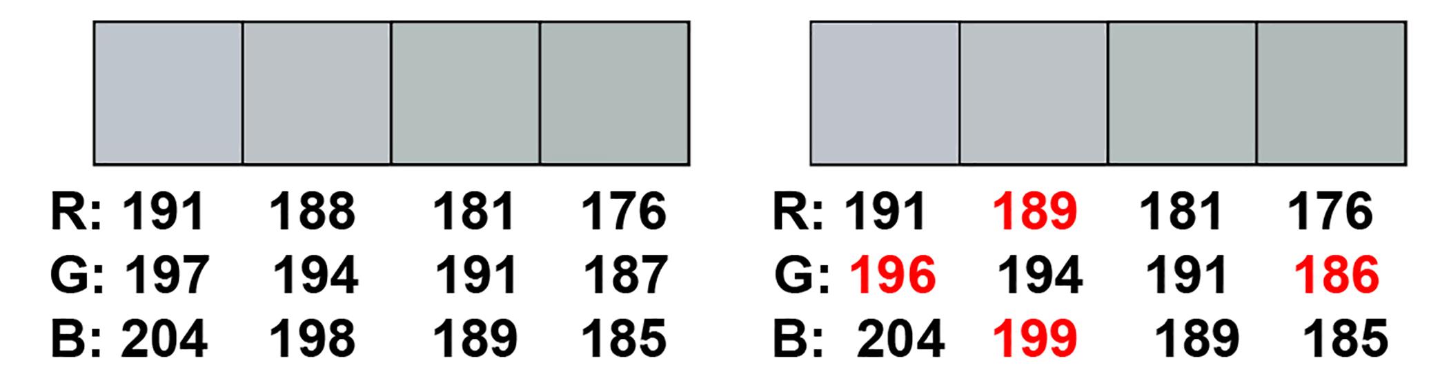 Slika 2: Levo so posamezne točke izvirne slike s štiriindvajsetbitno barvno globino, desno pa točke s skritim sporočilom. Razlike v barvi točk so minimalne.
