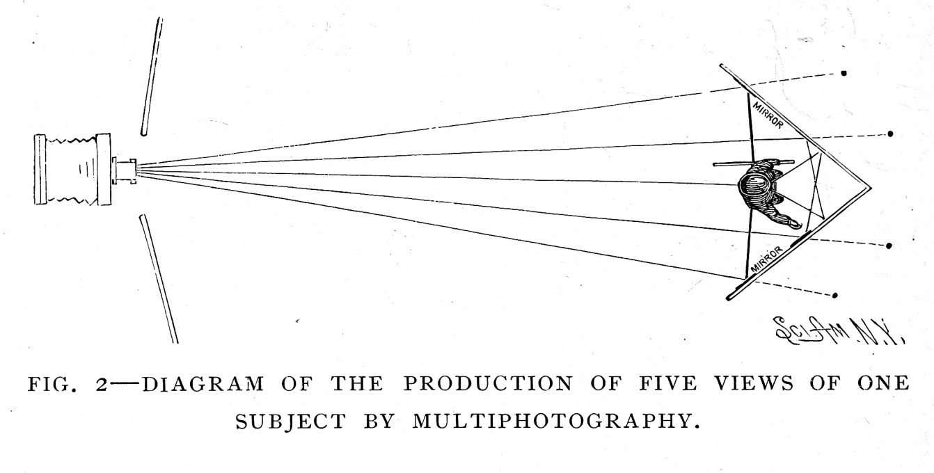 Sliki 2 in 3. »Diagram, ki prikazuje metodo snemanja petih vidikov enega subjekta s pomočjo multifotografije« in »Galerija prirejena za multifotografijo«. Obe ilustraciji sta iz knjige Walterja E. Woodburyja in Franka R. Fraprija Photographic Amusements, Including A Description of a Number of Novel Effects Obtainable with the Camera (deveta izdaja), American Photographic Publishing Co., 1922. Javno dostopno.