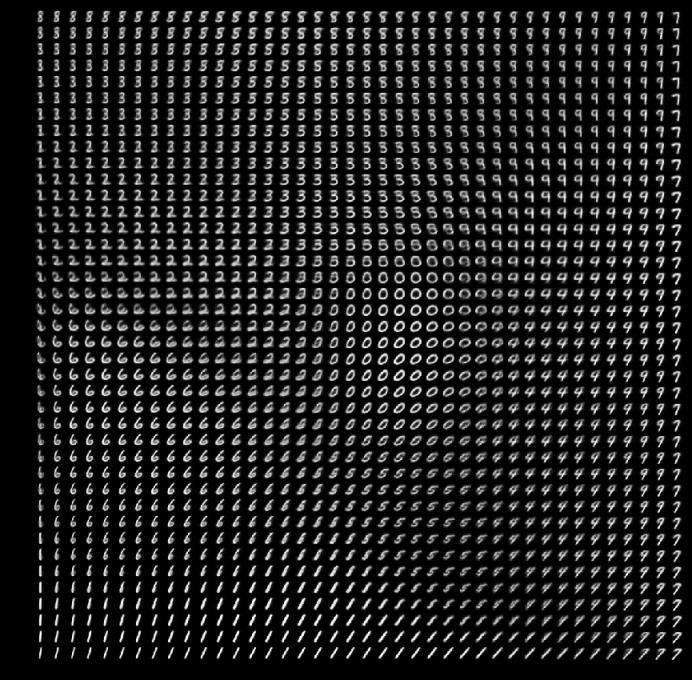 Slika 1. Vizualizacija na roko napisanih števk od nič do devet, kot jo je ustvaril variacijski avtokodirnik. https://www.jeremyjordan.me/variational-autoencoders/